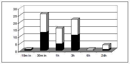 Number of differentially expressed genes at various times following chito-oligomer treatment